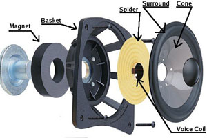 How a Car Speaker Is Made Image